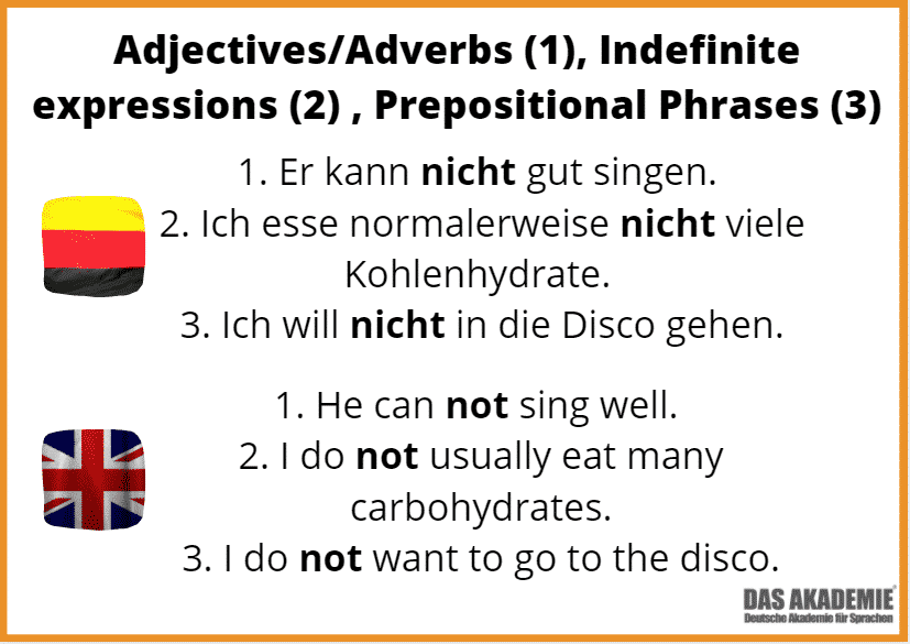 German Negation with Adjectives, Indefinites and PP