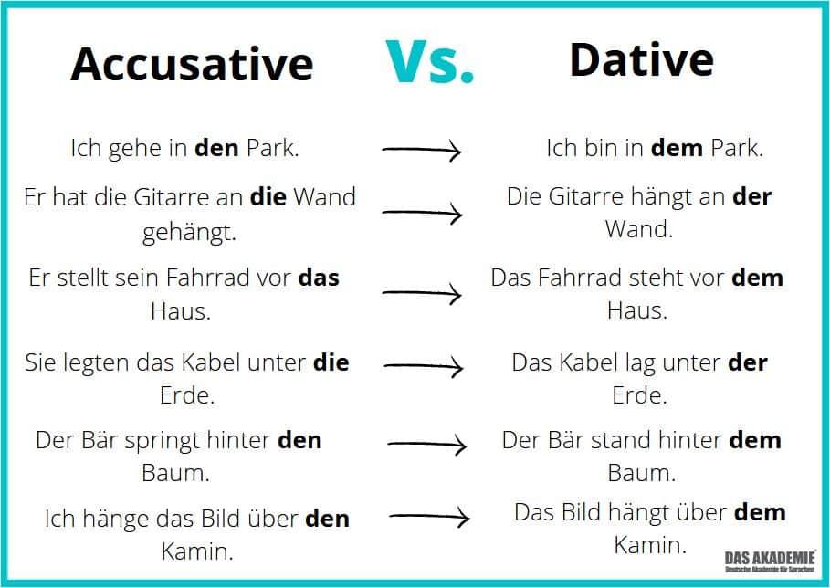 prepositions accusative dative