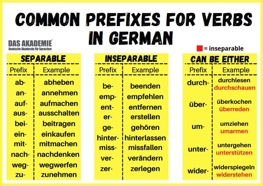 Common prefixes for verbs in German