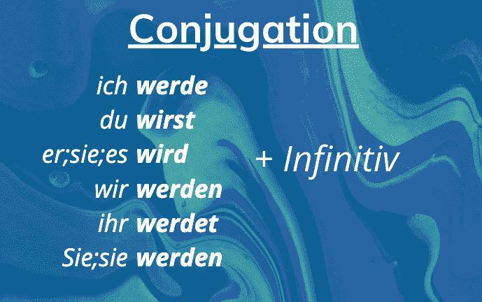 Futur 1 Conjugation
