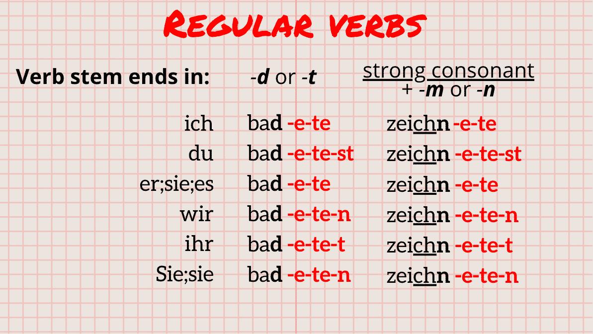 Präteritum Regular Verbs Chart 2